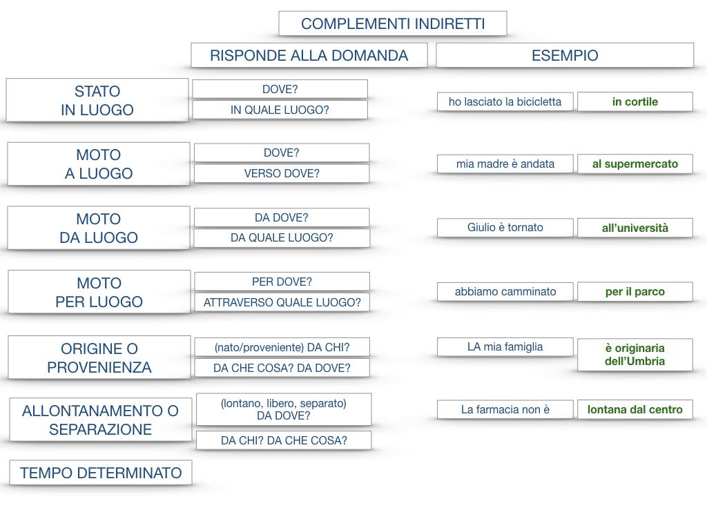 31. COMPLEMENTI DI TEMPO COMPLEMENTO DI TEMPO DETERMINATO COMPLEMENTO DI TEMPO CONTINUATIVO_SIMULAZIONE .204