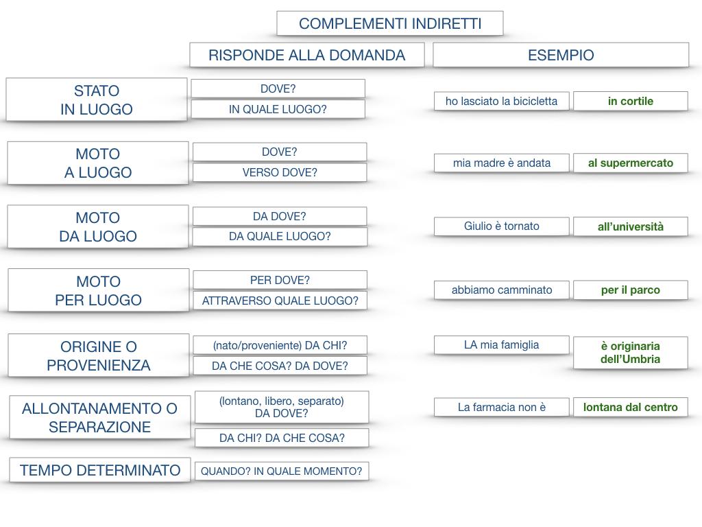 31. COMPLEMENTI DI TEMPO COMPLEMENTO DI TEMPO DETERMINATO COMPLEMENTO DI TEMPO CONTINUATIVO_SIMULAZIONE .205