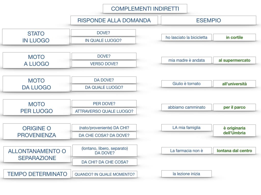 31. COMPLEMENTI DI TEMPO COMPLEMENTO DI TEMPO DETERMINATO COMPLEMENTO DI TEMPO CONTINUATIVO_SIMULAZIONE .206