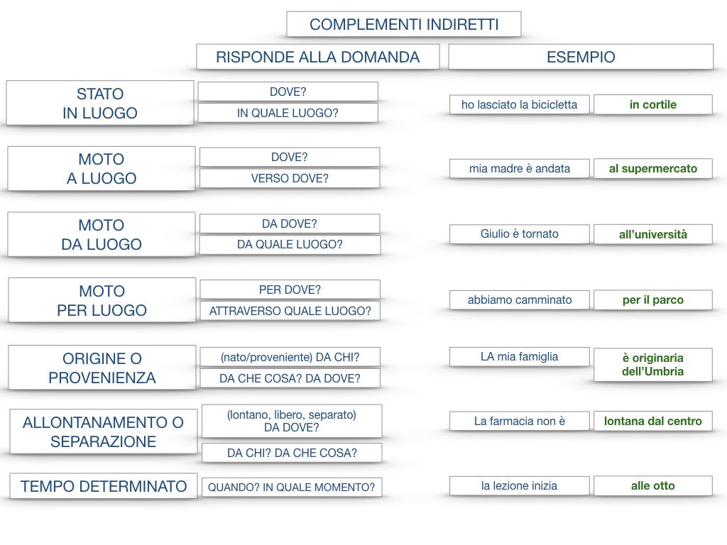 31. COMPLEMENTI DI TEMPO COMPLEMENTO DI TEMPO DETERMINATO COMPLEMENTO DI TEMPO CONTINUATIVO_SIMULAZIONE .207