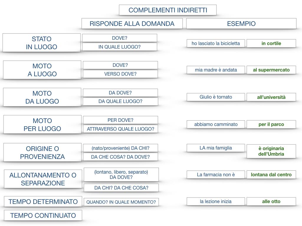 31. COMPLEMENTI DI TEMPO COMPLEMENTO DI TEMPO DETERMINATO COMPLEMENTO DI TEMPO CONTINUATIVO_SIMULAZIONE .208