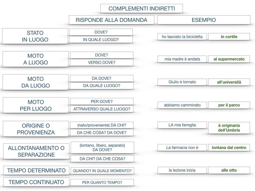 31. COMPLEMENTI DI TEMPO COMPLEMENTO DI TEMPO DETERMINATO COMPLEMENTO DI TEMPO CONTINUATIVO_SIMULAZIONE .209