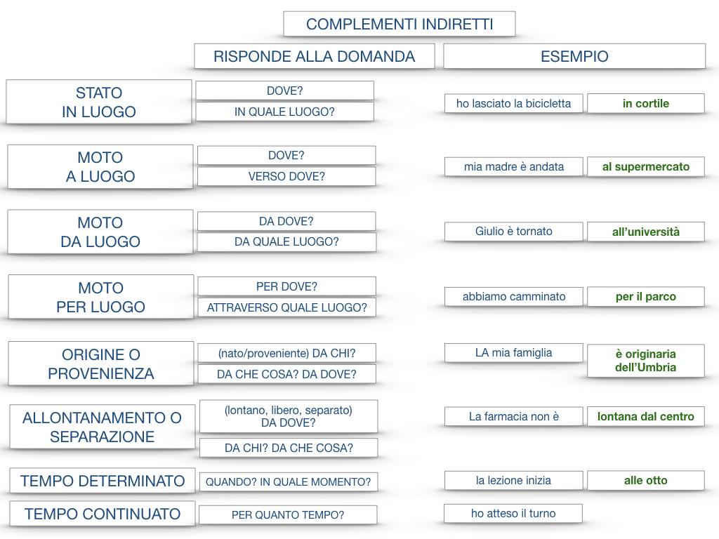 31. COMPLEMENTI DI TEMPO COMPLEMENTO DI TEMPO DETERMINATO COMPLEMENTO DI TEMPO CONTINUATIVO_SIMULAZIONE .210