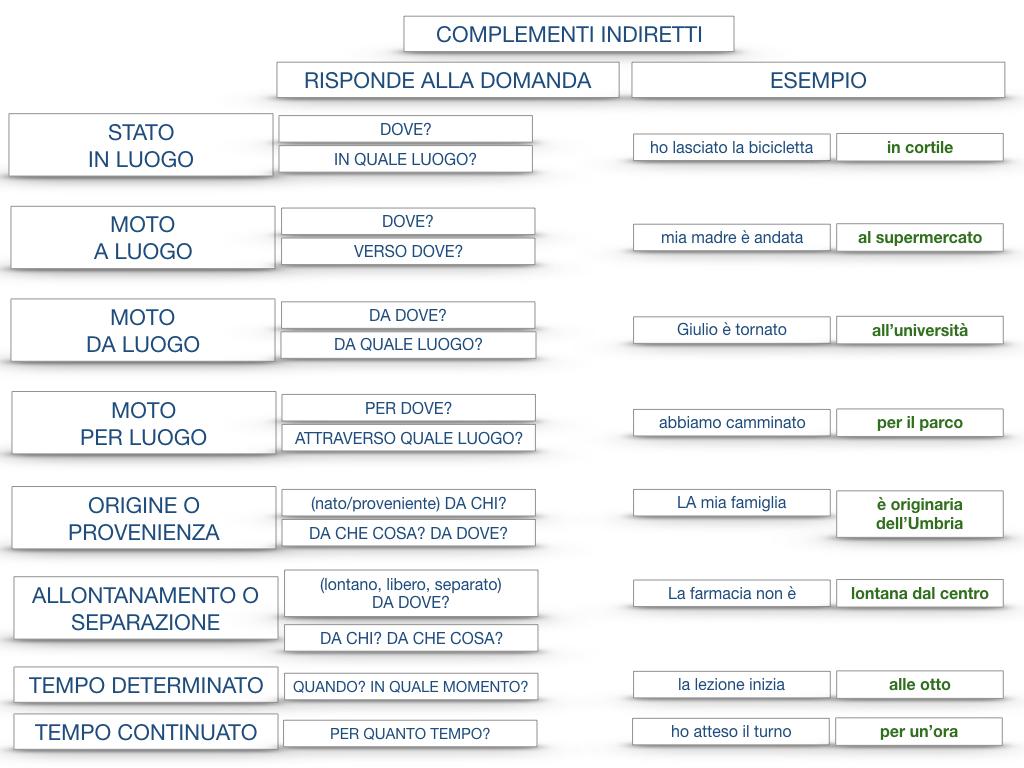 31. COMPLEMENTI DI TEMPO COMPLEMENTO DI TEMPO DETERMINATO COMPLEMENTO DI TEMPO CONTINUATIVO_SIMULAZIONE .211
