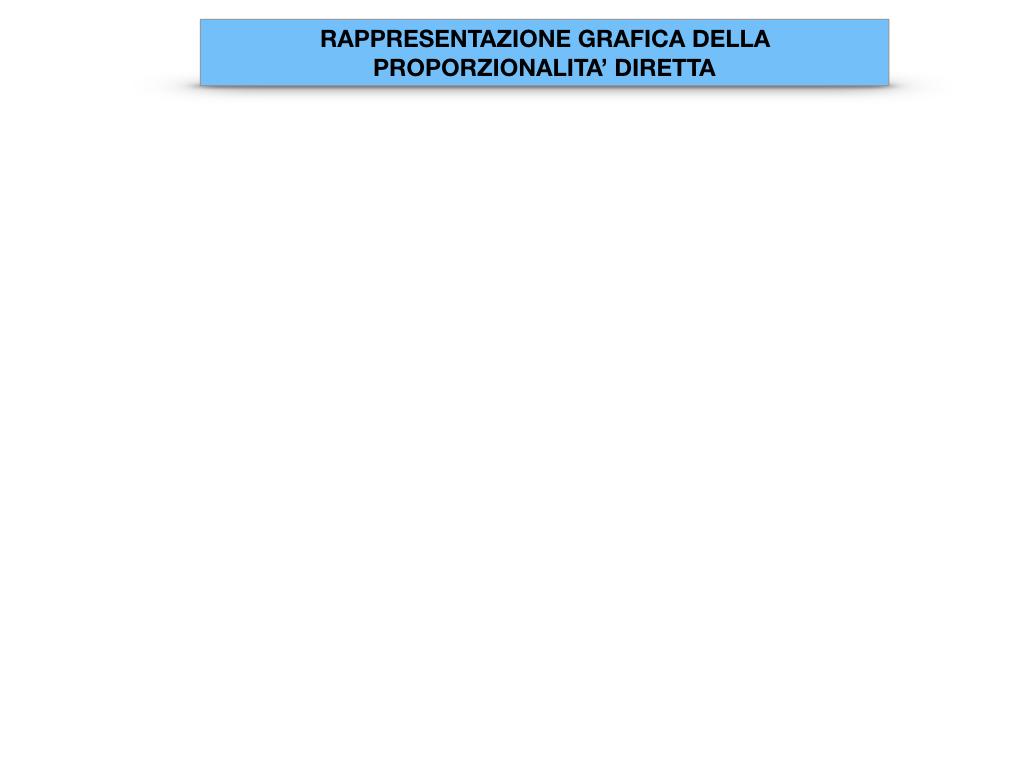 32. RAPRRESENTAZIONE GRAFICA DELLA PROPORZIONALITA' DIRETTA_SIMULAZIONE.002