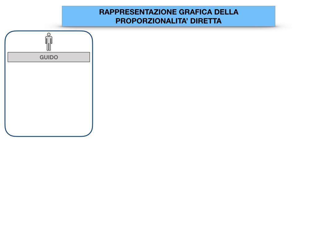 32. RAPRRESENTAZIONE GRAFICA DELLA PROPORZIONALITA' DIRETTA_SIMULAZIONE.003