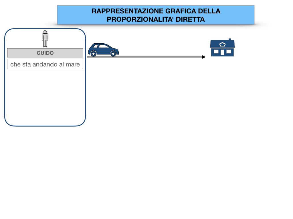 32. RAPRRESENTAZIONE GRAFICA DELLA PROPORZIONALITA' DIRETTA_SIMULAZIONE.004