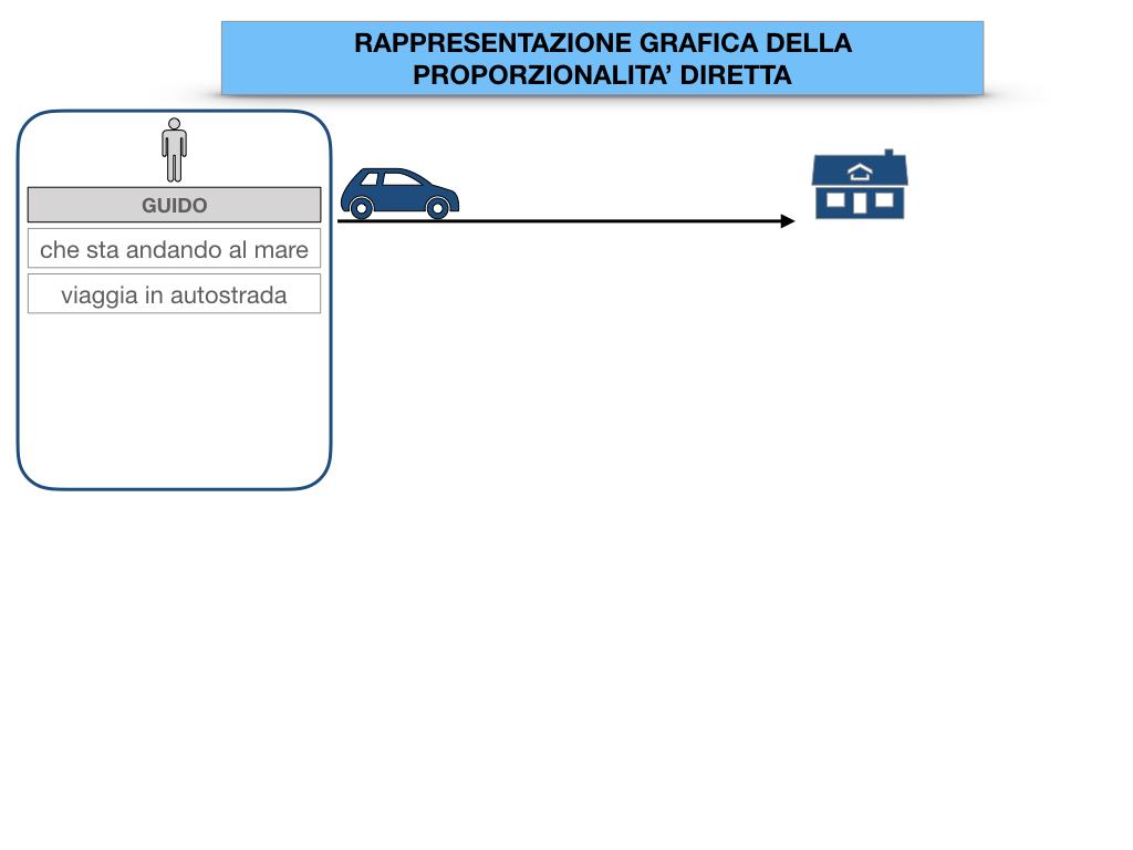 32. RAPRRESENTAZIONE GRAFICA DELLA PROPORZIONALITA' DIRETTA_SIMULAZIONE.005