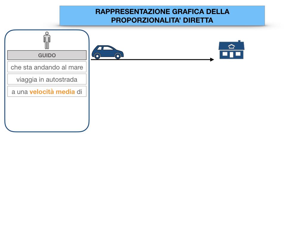 32. RAPRRESENTAZIONE GRAFICA DELLA PROPORZIONALITA' DIRETTA_SIMULAZIONE.006