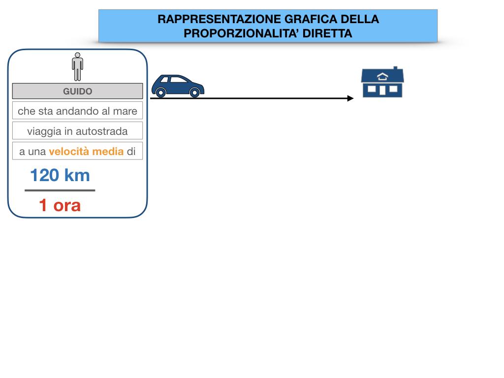 32. RAPRRESENTAZIONE GRAFICA DELLA PROPORZIONALITA' DIRETTA_SIMULAZIONE.008