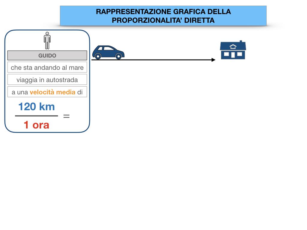 32. RAPRRESENTAZIONE GRAFICA DELLA PROPORZIONALITA' DIRETTA_SIMULAZIONE.009