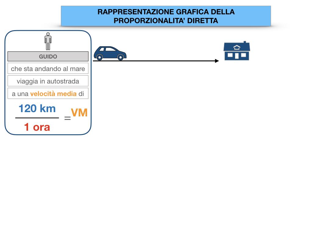 32. RAPRRESENTAZIONE GRAFICA DELLA PROPORZIONALITA' DIRETTA_SIMULAZIONE.010
