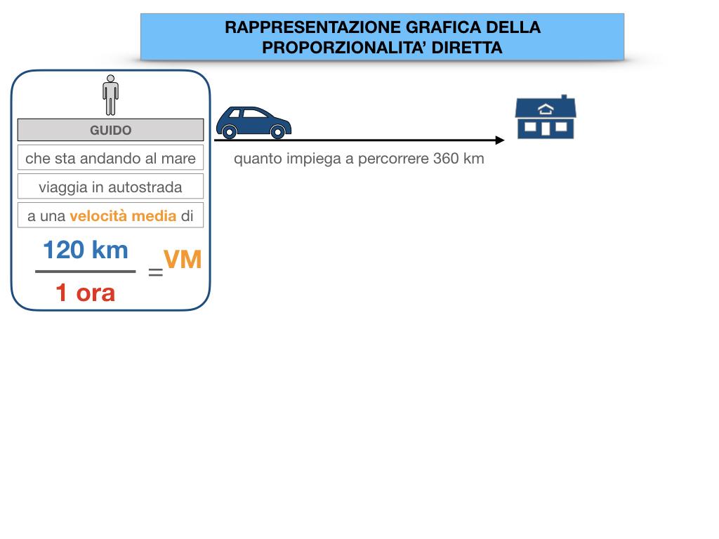 32. RAPRRESENTAZIONE GRAFICA DELLA PROPORZIONALITA' DIRETTA_SIMULAZIONE.011
