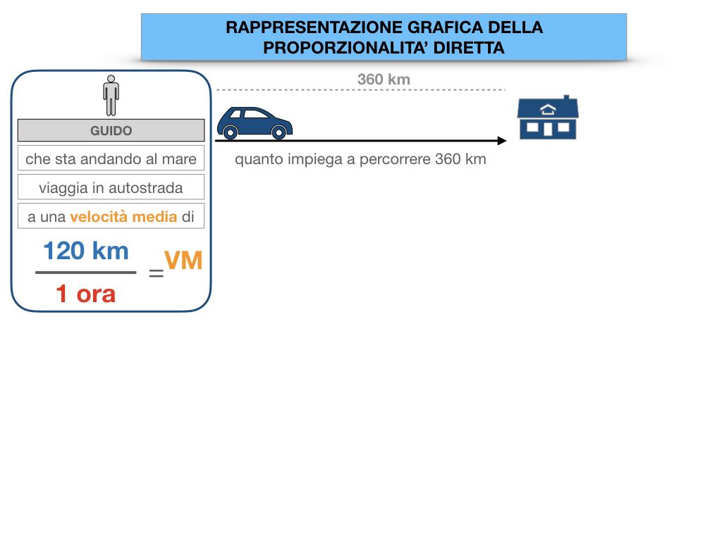 32. RAPRRESENTAZIONE GRAFICA DELLA PROPORZIONALITA' DIRETTA_SIMULAZIONE.012