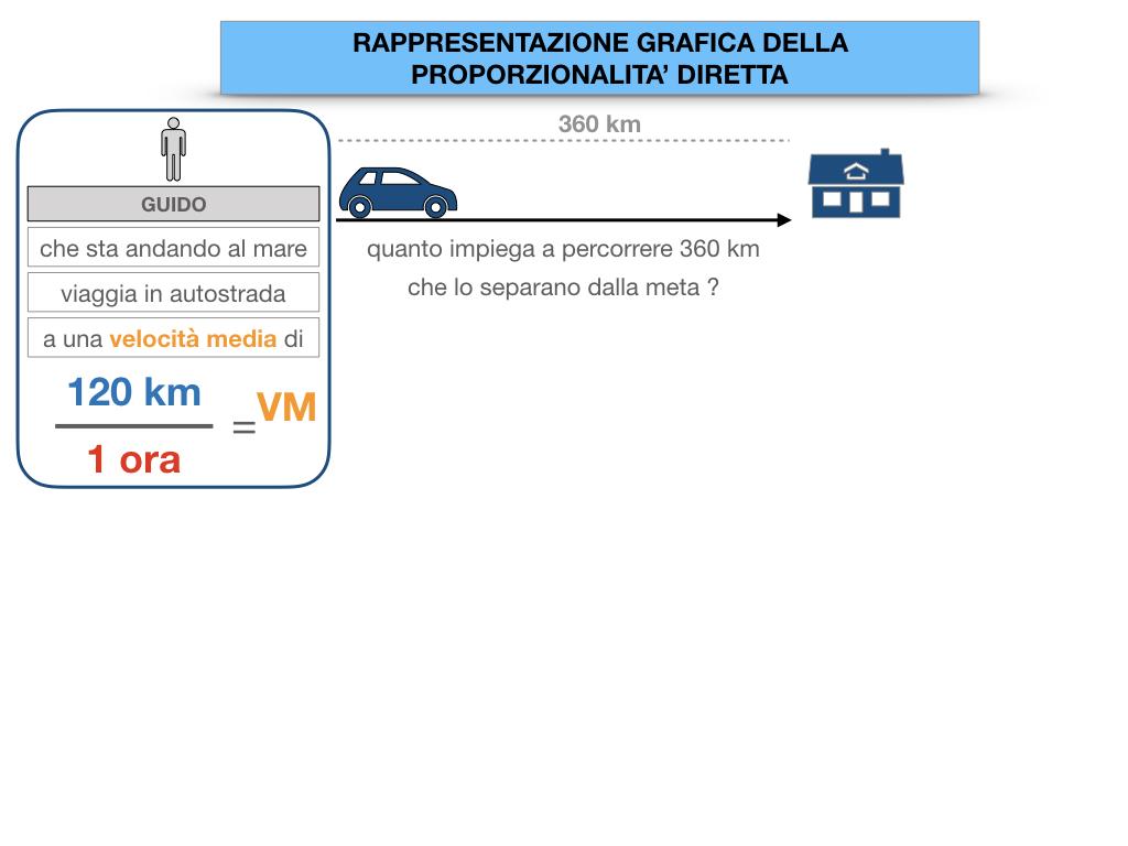 32. RAPRRESENTAZIONE GRAFICA DELLA PROPORZIONALITA' DIRETTA_SIMULAZIONE.013