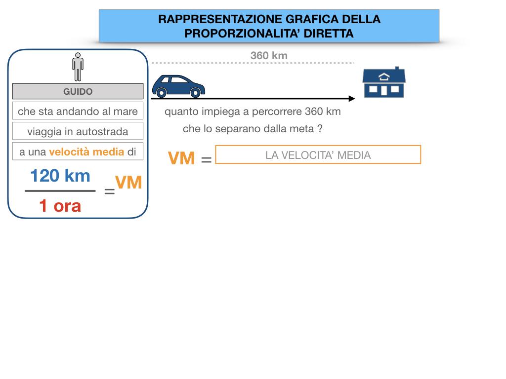32. RAPRRESENTAZIONE GRAFICA DELLA PROPORZIONALITA' DIRETTA_SIMULAZIONE.014