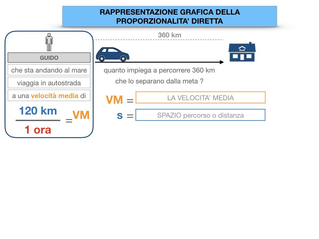 32. RAPRRESENTAZIONE GRAFICA DELLA PROPORZIONALITA' DIRETTA_SIMULAZIONE.015