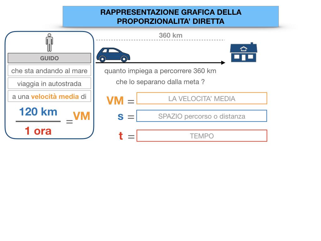 32. RAPRRESENTAZIONE GRAFICA DELLA PROPORZIONALITA' DIRETTA_SIMULAZIONE.016