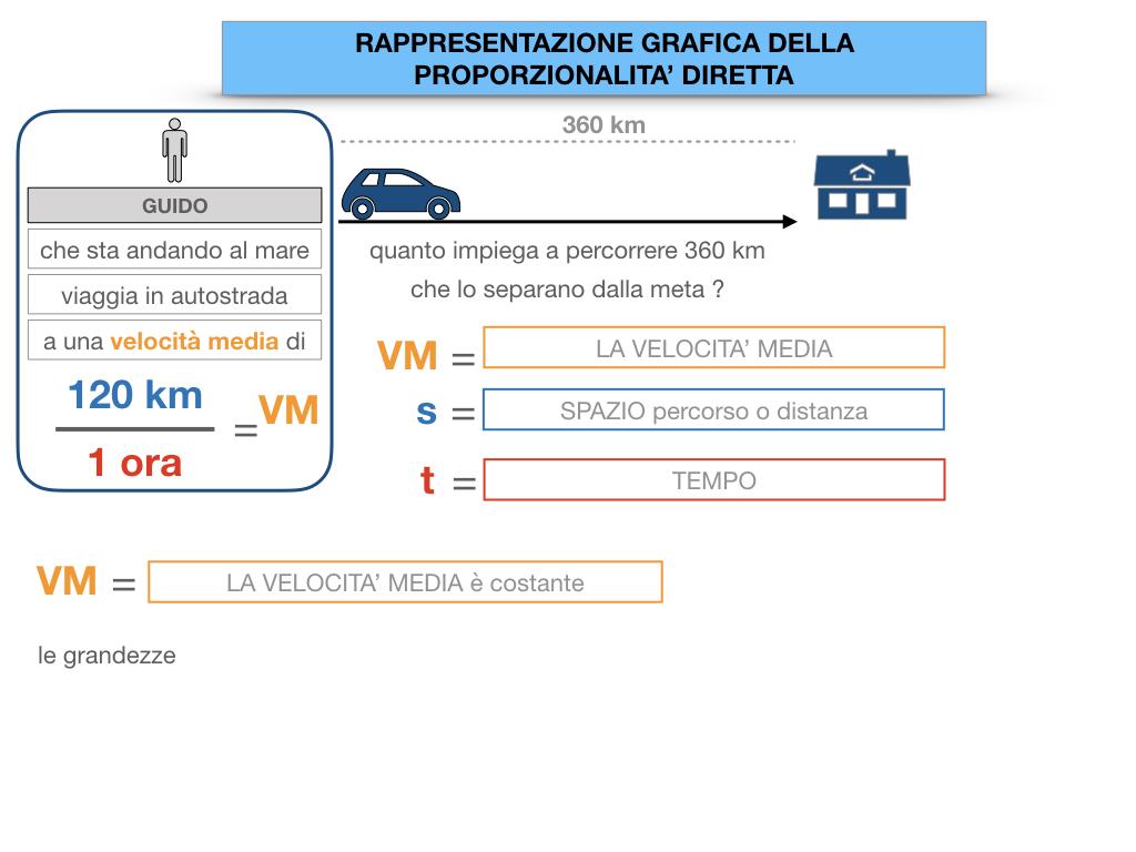 32. RAPRRESENTAZIONE GRAFICA DELLA PROPORZIONALITA' DIRETTA_SIMULAZIONE.018