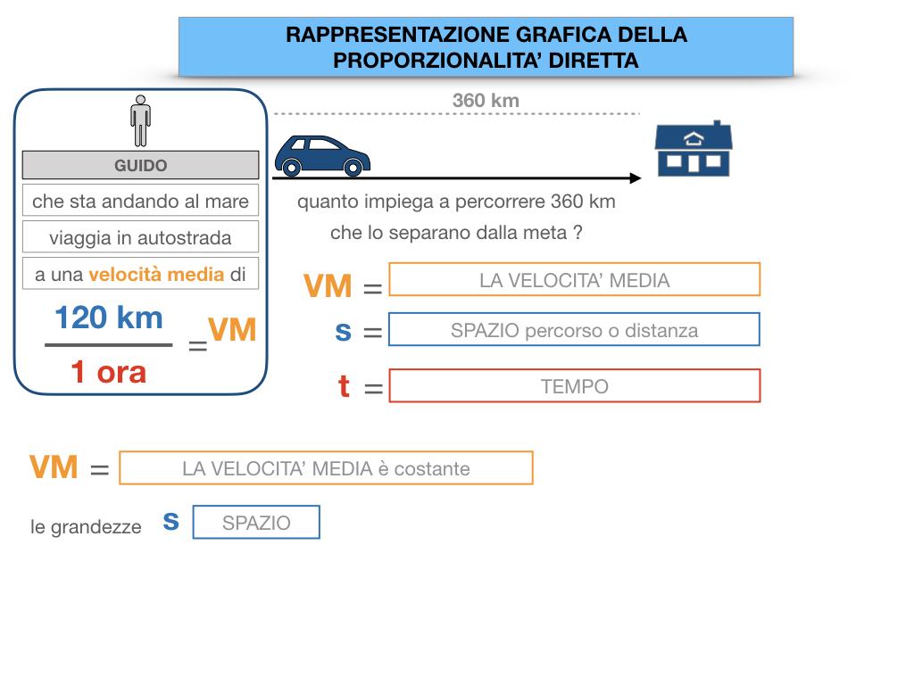 32. RAPRRESENTAZIONE GRAFICA DELLA PROPORZIONALITA' DIRETTA_SIMULAZIONE.019