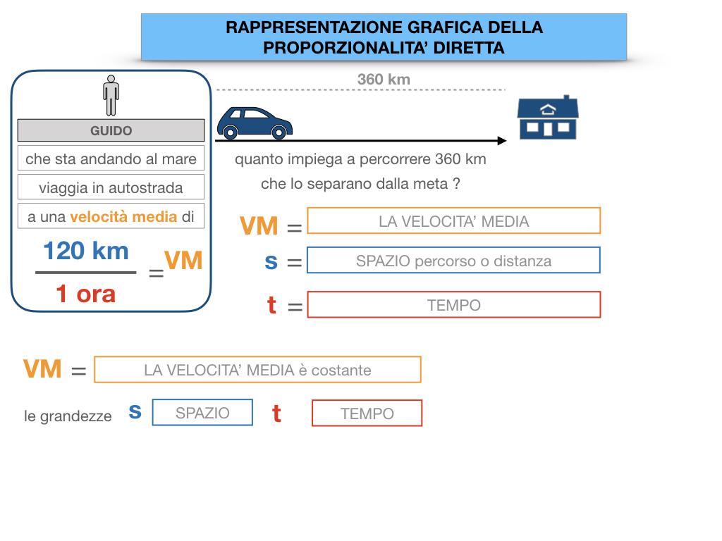 32. RAPRRESENTAZIONE GRAFICA DELLA PROPORZIONALITA' DIRETTA_SIMULAZIONE.020