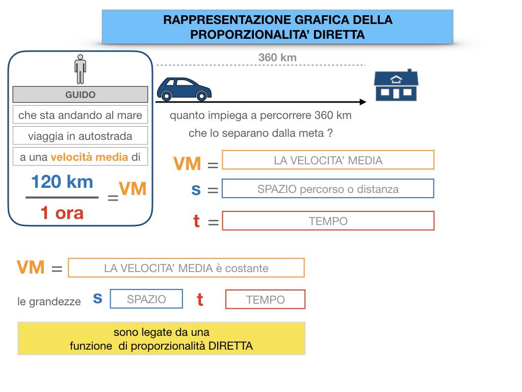 32. RAPRRESENTAZIONE GRAFICA DELLA PROPORZIONALITA' DIRETTA_SIMULAZIONE.021