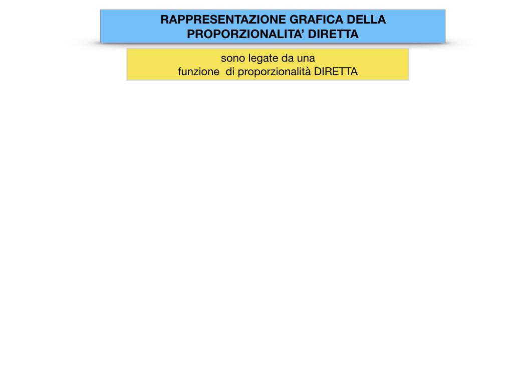 32. RAPRRESENTAZIONE GRAFICA DELLA PROPORZIONALITA' DIRETTA_SIMULAZIONE.022