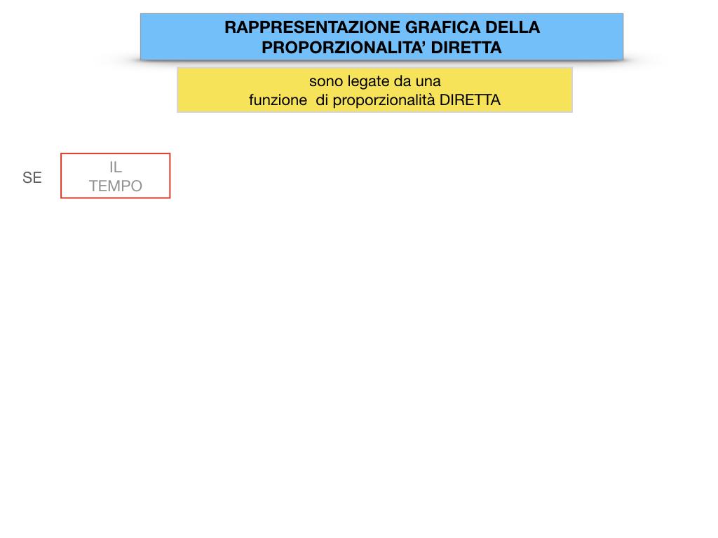 32. RAPRRESENTAZIONE GRAFICA DELLA PROPORZIONALITA' DIRETTA_SIMULAZIONE.023
