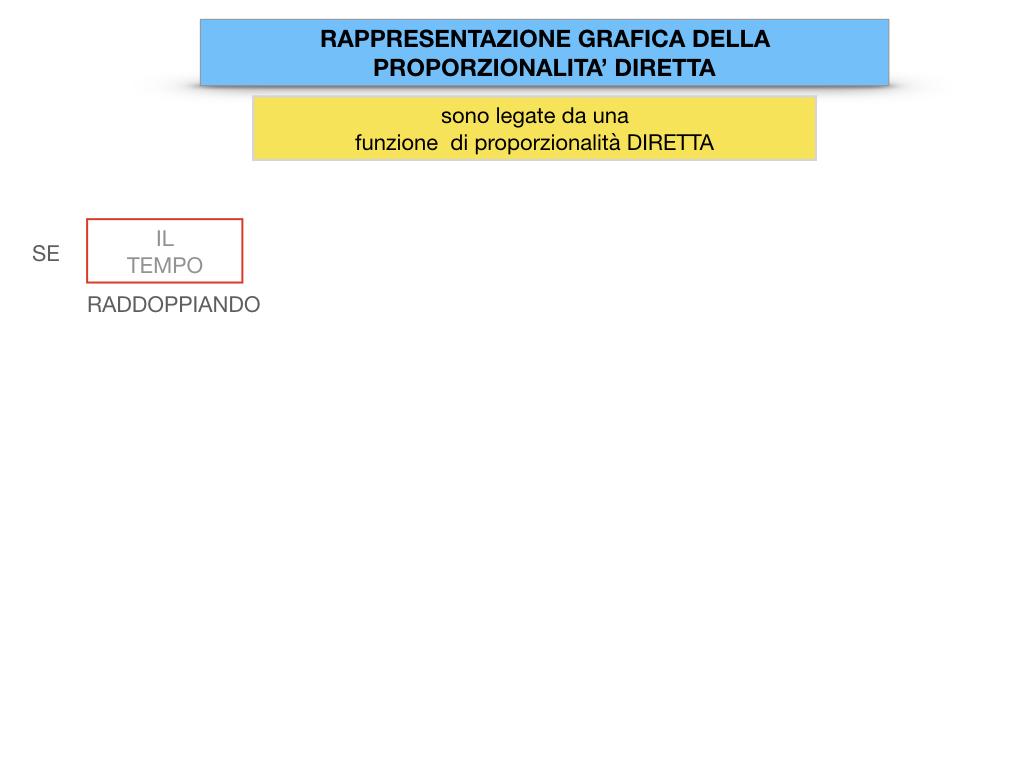 32. RAPRRESENTAZIONE GRAFICA DELLA PROPORZIONALITA' DIRETTA_SIMULAZIONE.024