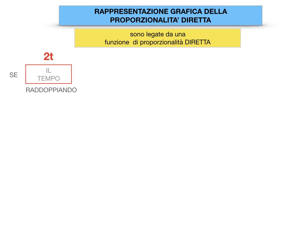 32. RAPRRESENTAZIONE GRAFICA DELLA PROPORZIONALITA' DIRETTA_SIMULAZIONE.025