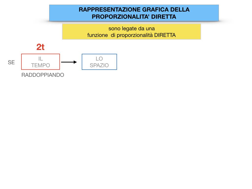 32. RAPRRESENTAZIONE GRAFICA DELLA PROPORZIONALITA' DIRETTA_SIMULAZIONE.026