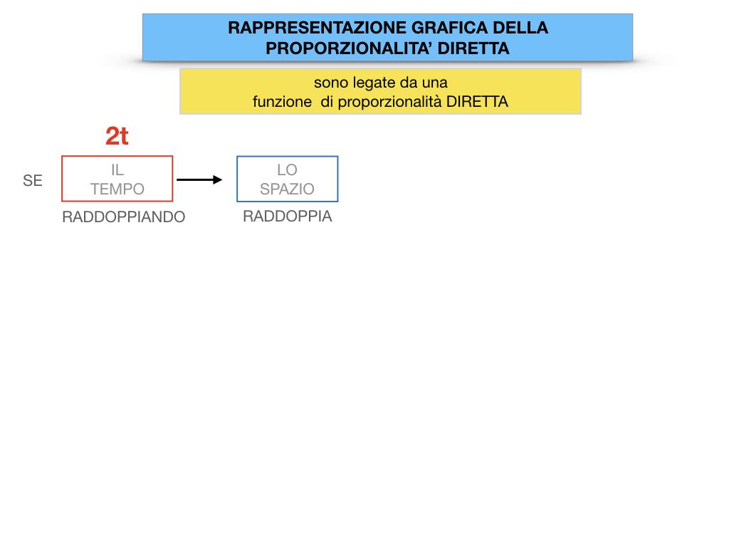 32. RAPRRESENTAZIONE GRAFICA DELLA PROPORZIONALITA' DIRETTA_SIMULAZIONE.027