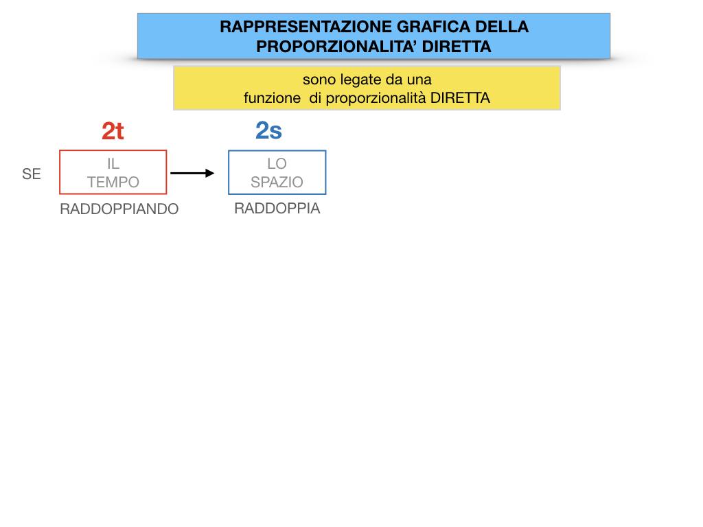 32. RAPRRESENTAZIONE GRAFICA DELLA PROPORZIONALITA' DIRETTA_SIMULAZIONE.028