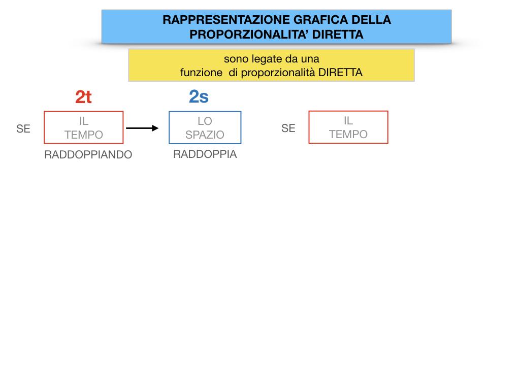 32. RAPRRESENTAZIONE GRAFICA DELLA PROPORZIONALITA' DIRETTA_SIMULAZIONE.029