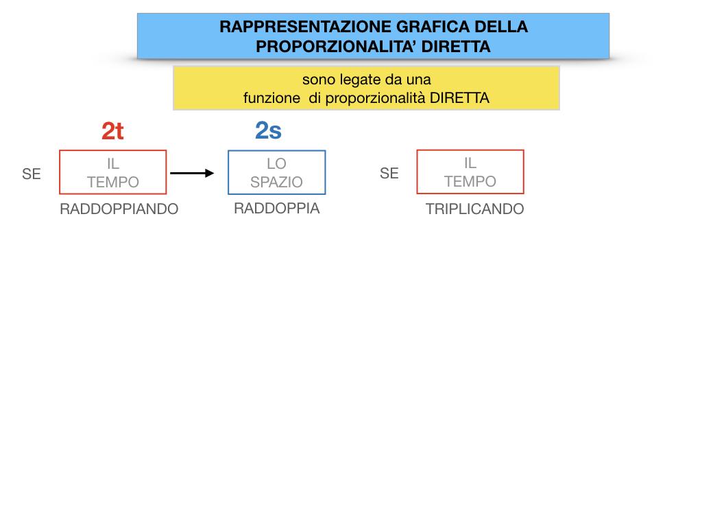 32. RAPRRESENTAZIONE GRAFICA DELLA PROPORZIONALITA' DIRETTA_SIMULAZIONE.030