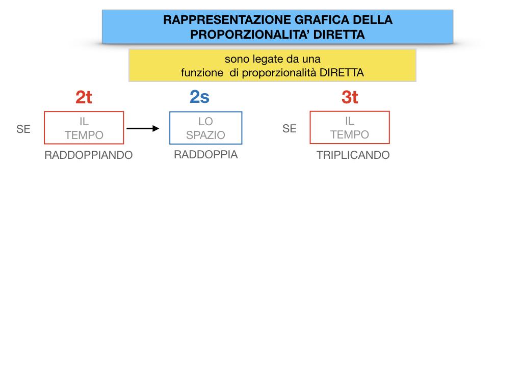 32. RAPRRESENTAZIONE GRAFICA DELLA PROPORZIONALITA' DIRETTA_SIMULAZIONE.031