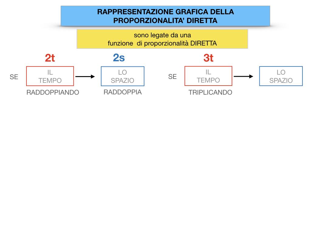32. RAPRRESENTAZIONE GRAFICA DELLA PROPORZIONALITA' DIRETTA_SIMULAZIONE.032