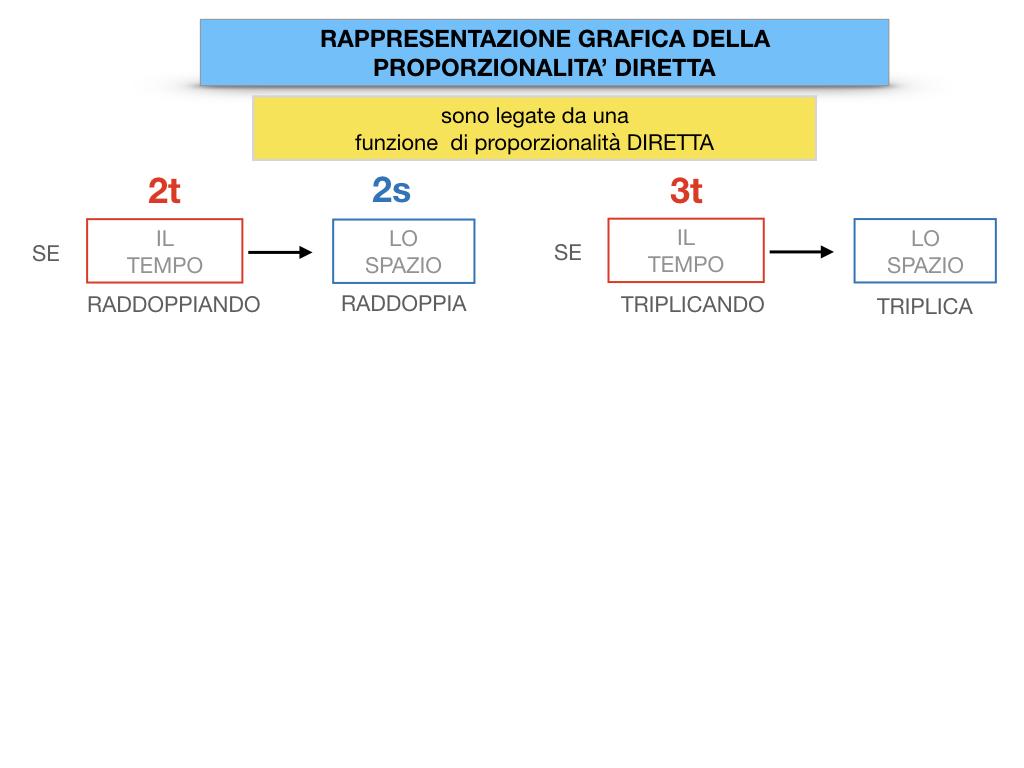 32. RAPRRESENTAZIONE GRAFICA DELLA PROPORZIONALITA' DIRETTA_SIMULAZIONE.033