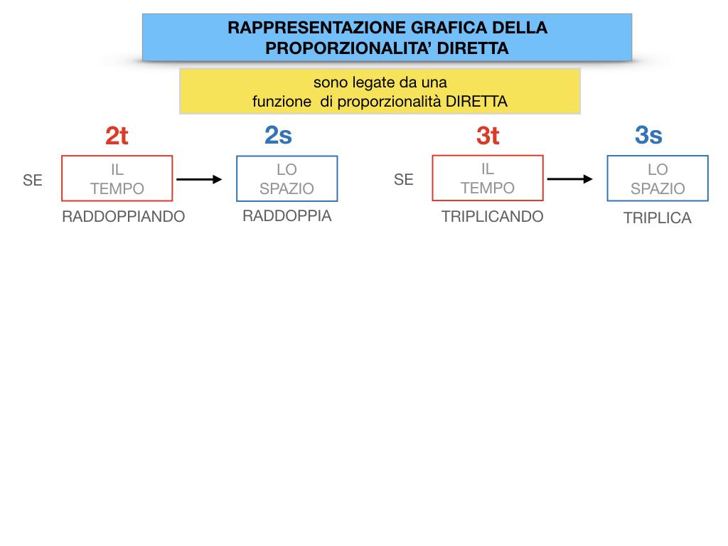 32. RAPRRESENTAZIONE GRAFICA DELLA PROPORZIONALITA' DIRETTA_SIMULAZIONE.034
