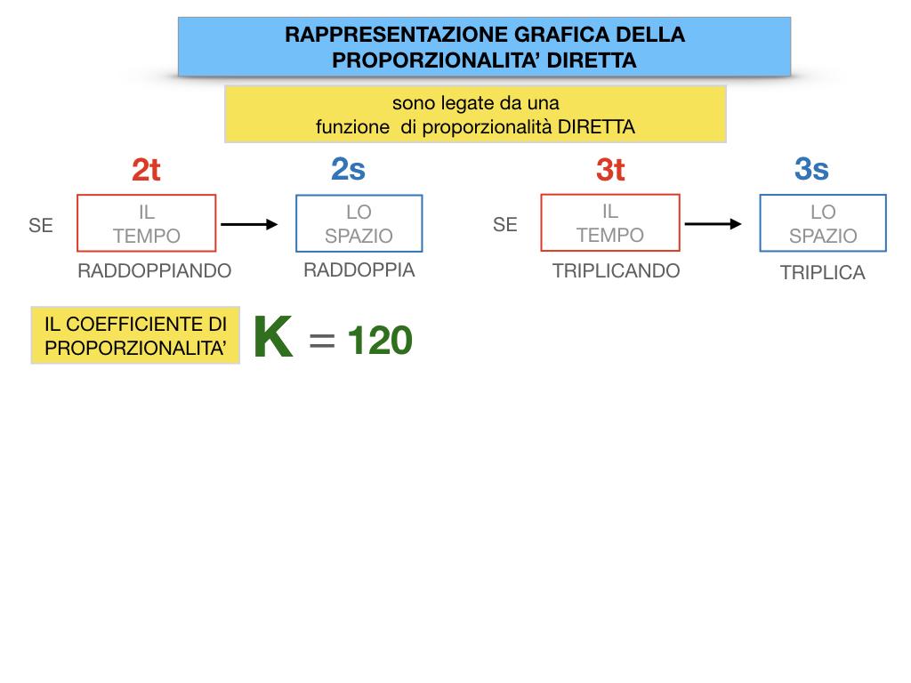 32. RAPRRESENTAZIONE GRAFICA DELLA PROPORZIONALITA' DIRETTA_SIMULAZIONE.035