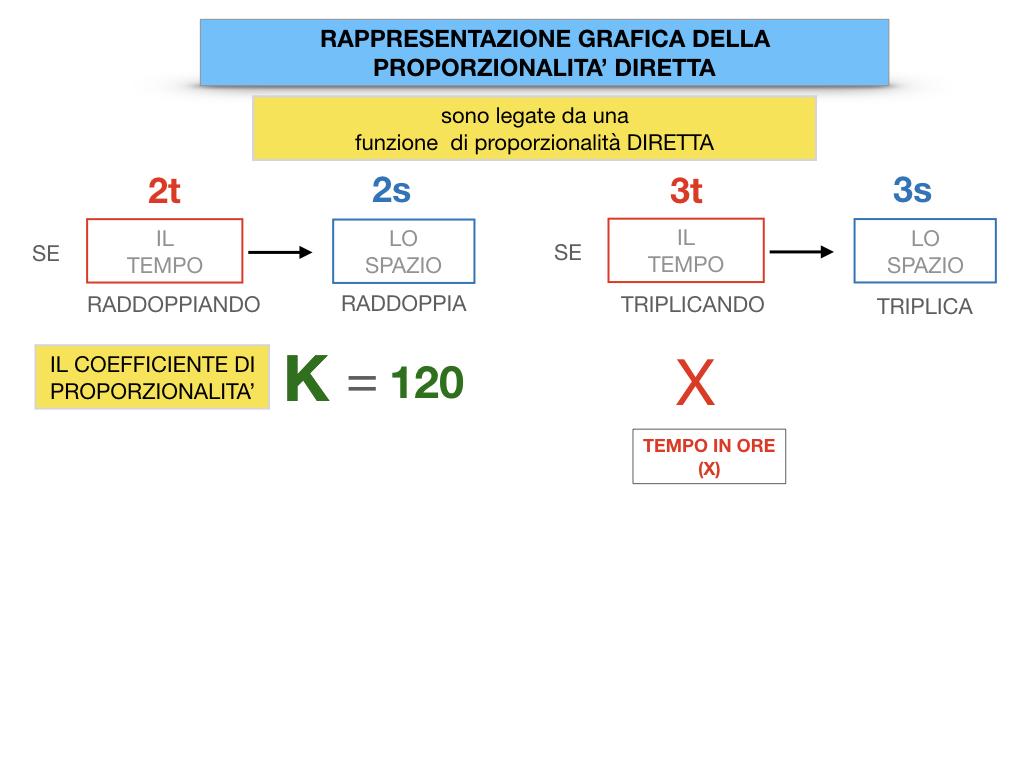 32. RAPRRESENTAZIONE GRAFICA DELLA PROPORZIONALITA' DIRETTA_SIMULAZIONE.036