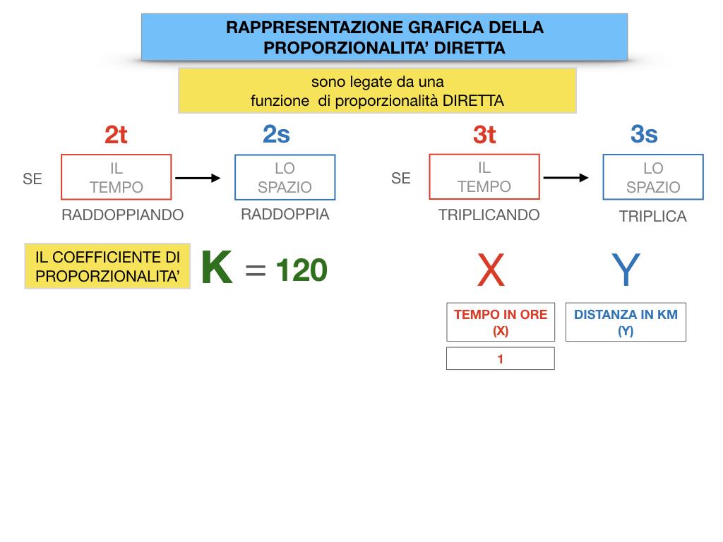 32. RAPRRESENTAZIONE GRAFICA DELLA PROPORZIONALITA' DIRETTA_SIMULAZIONE.038