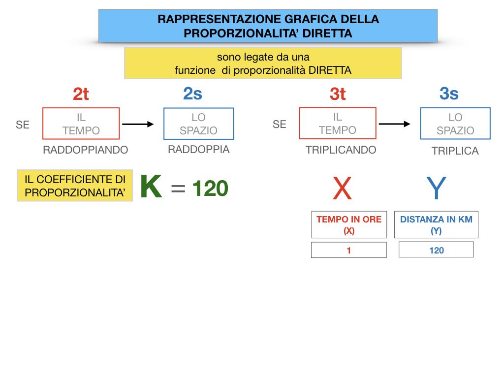 32. RAPRRESENTAZIONE GRAFICA DELLA PROPORZIONALITA' DIRETTA_SIMULAZIONE.039