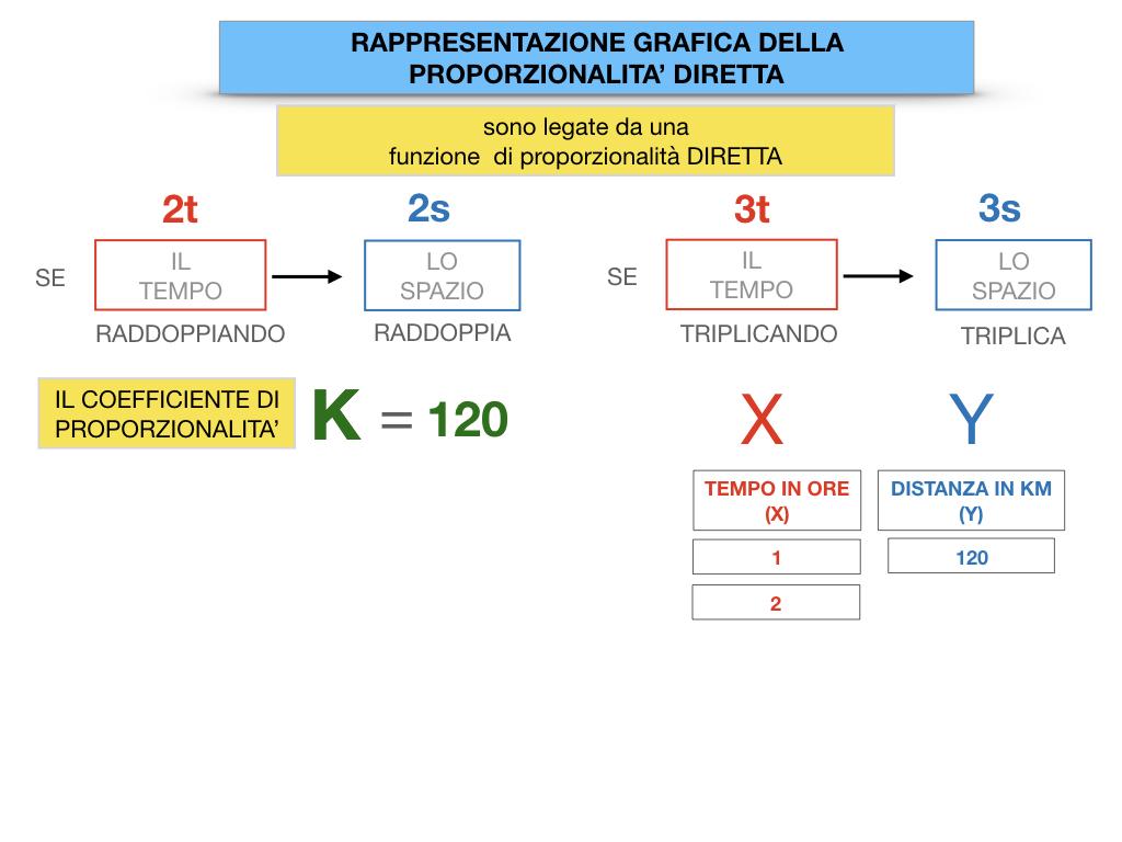 32. RAPRRESENTAZIONE GRAFICA DELLA PROPORZIONALITA' DIRETTA_SIMULAZIONE.040