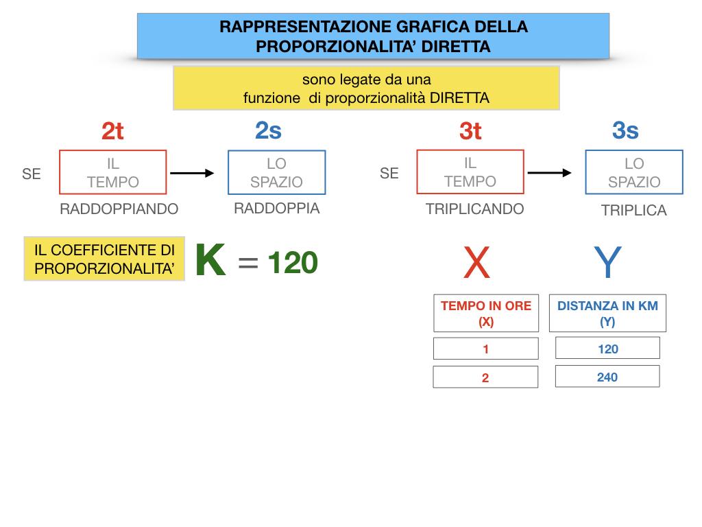 32. RAPRRESENTAZIONE GRAFICA DELLA PROPORZIONALITA' DIRETTA_SIMULAZIONE.041