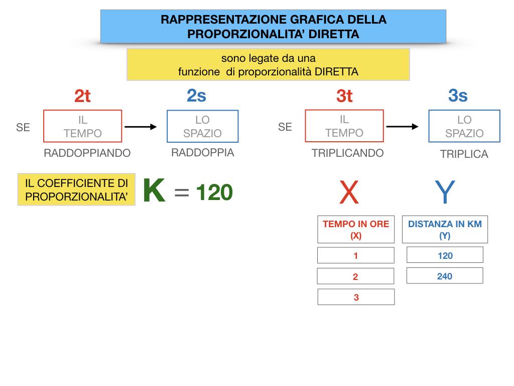32. RAPRRESENTAZIONE GRAFICA DELLA PROPORZIONALITA' DIRETTA_SIMULAZIONE.042