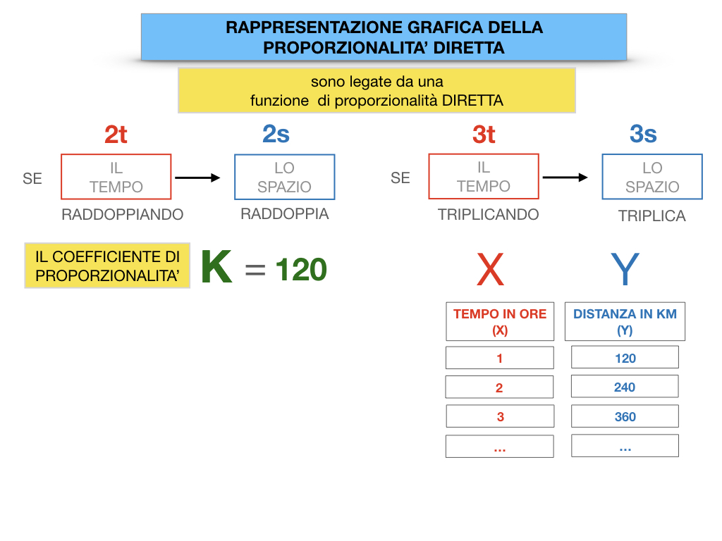 32. RAPRRESENTAZIONE GRAFICA DELLA PROPORZIONALITA' DIRETTA_SIMULAZIONE.044