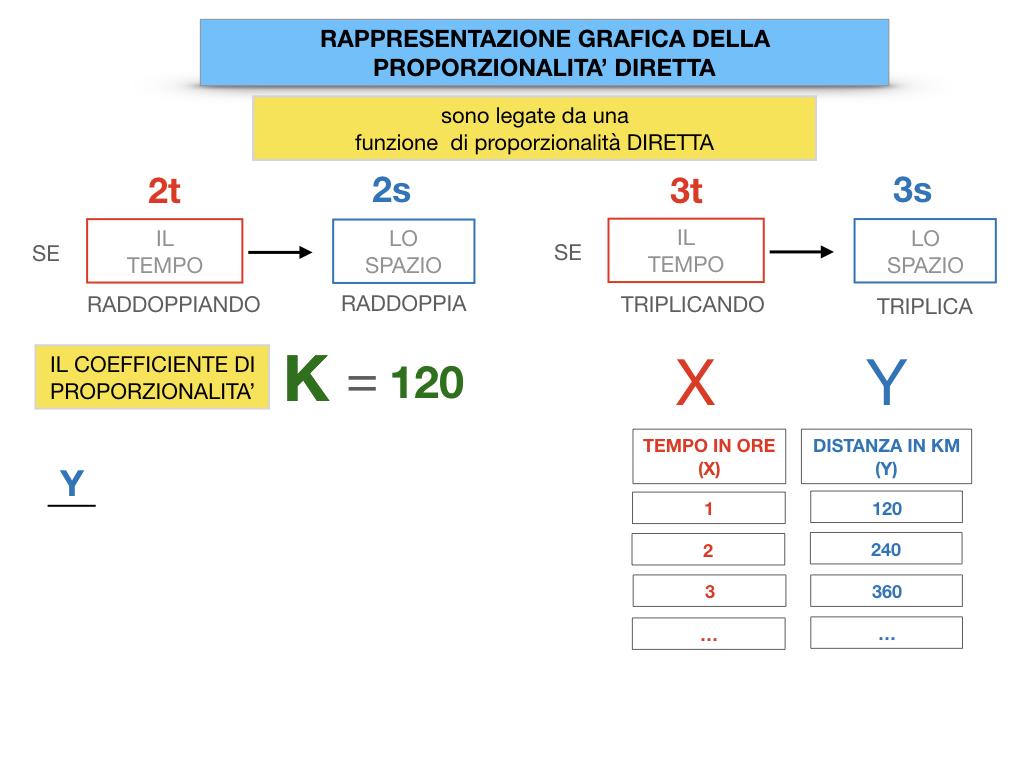 32. RAPRRESENTAZIONE GRAFICA DELLA PROPORZIONALITA' DIRETTA_SIMULAZIONE.045