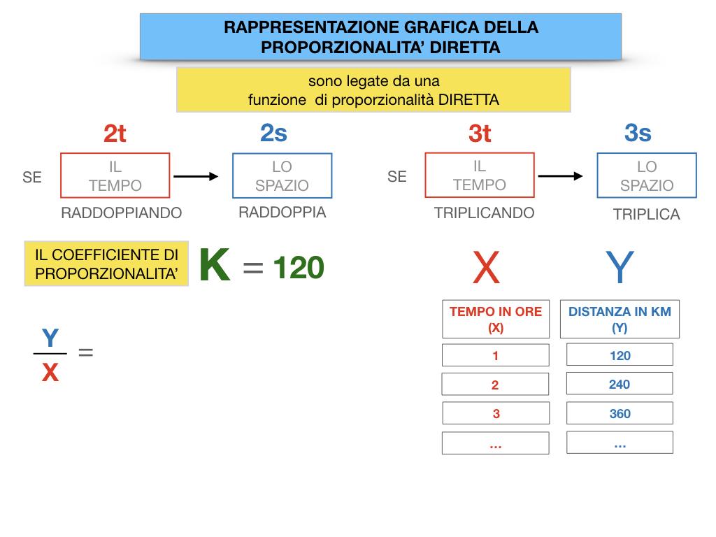 32. RAPRRESENTAZIONE GRAFICA DELLA PROPORZIONALITA' DIRETTA_SIMULAZIONE.046