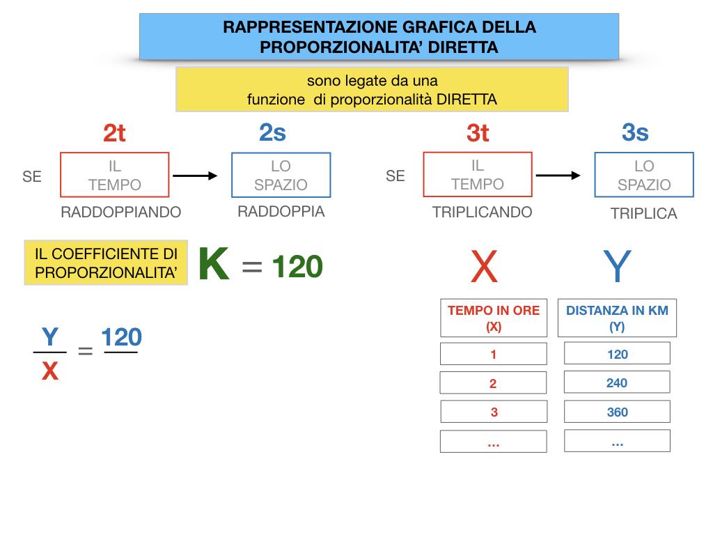 32. RAPRRESENTAZIONE GRAFICA DELLA PROPORZIONALITA' DIRETTA_SIMULAZIONE.047